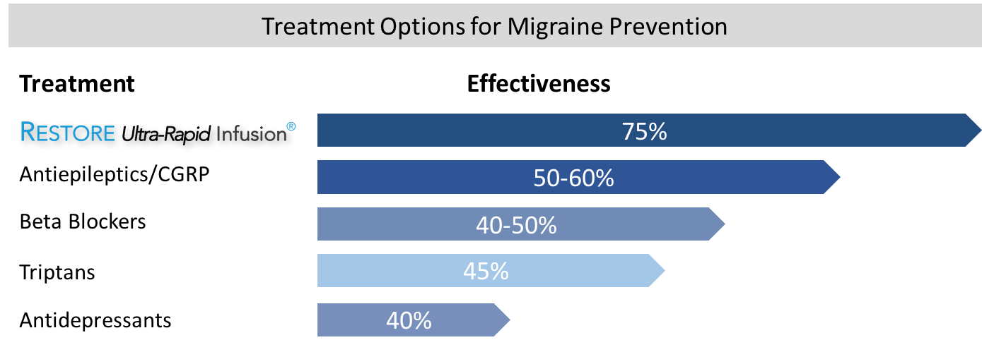 Restore for migraine