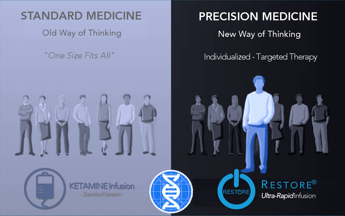 Precision Medicine and Personalized Care
