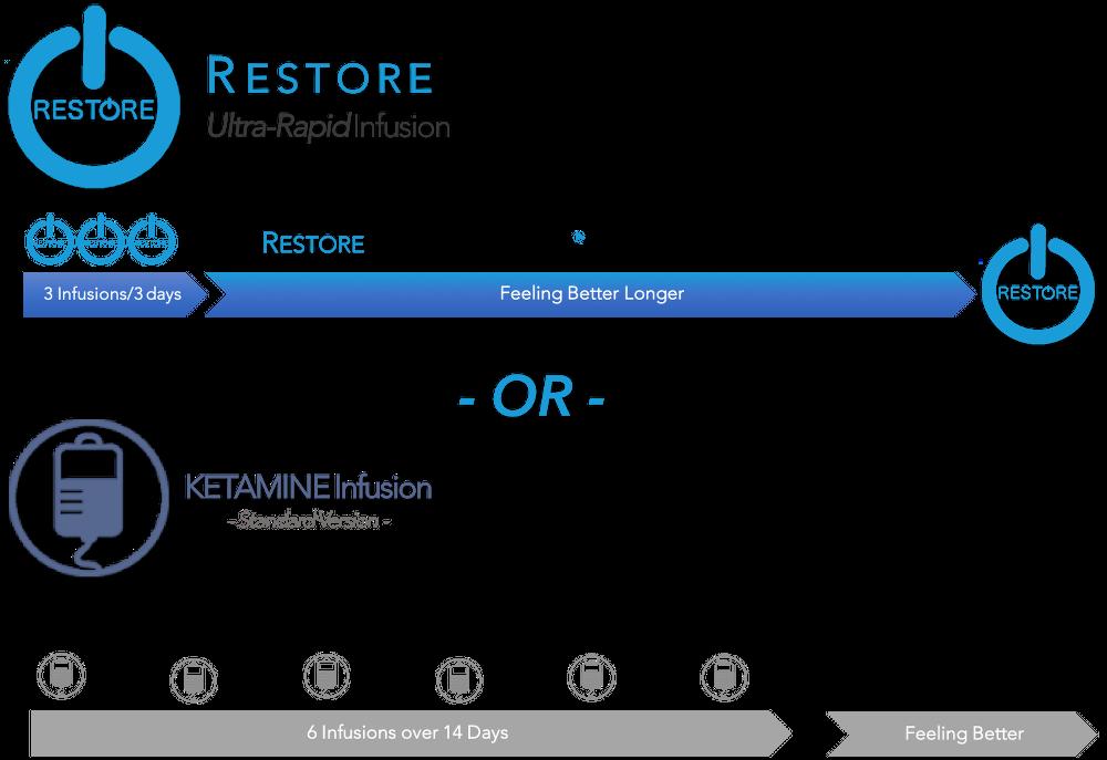 Standard versus Restore